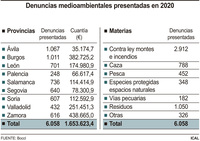 Las denuncias ambientales descienden un 22% el pasado año