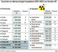 Sacyl invertirá 44,6 millones en 39 equipos diagnósticos