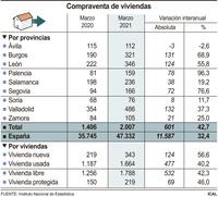 La compraventa de viviendas se dispara un 42,7% en CyL