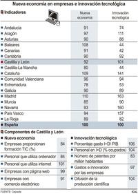 Las empresas de CyL, por debajo de la media en ecommerce