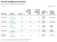 Los 71 municipios de Ciudad Real libres de coronavirus