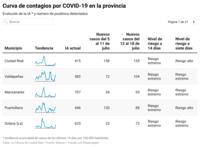 La capital y Puertollano, en riesgo extremo por contagios