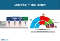 El PP ganaría las generales con el 42,2% de los votos