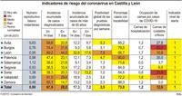 Las UCI reducen su ocupación hasta el 12,5%