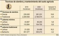 La siembra directa aumenta casi un 20% en dos años