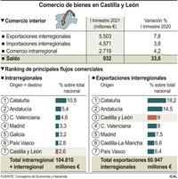 CyL alcanza máximos históricos en ventas al resto de España