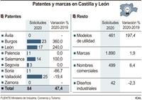 La pandemia dispara las patentes pero Segovia registra tres