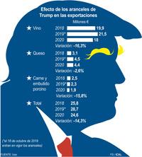 La Junta, optimista ante el fin de los aranceles con EEUU
