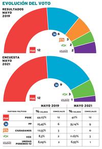 Tolón revalida su mayoría y obtendría 12 concejales