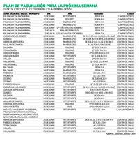 Palencia recibirá más de 14.000 dosis de vacunas