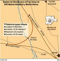 Licitada la redacción del proyecto del bypass de Olmedo