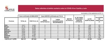 Registrado un positivo por Covid-19 en Palencia