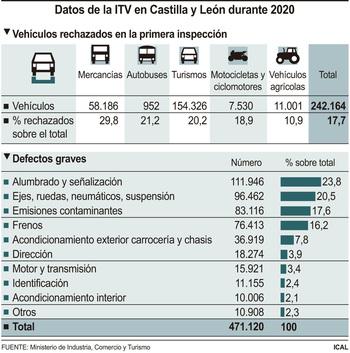 El 17,7% de los vehículos no supera la ITV a la primera