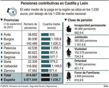 La pensión media sube un 2,35% y se sitúa en 1.029,99 euros