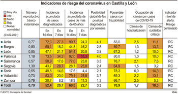 CyL reduce la incidencia un 32% en la última semana