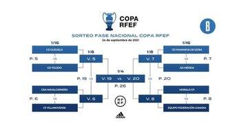 ¿Qué es la Copa RFEF?